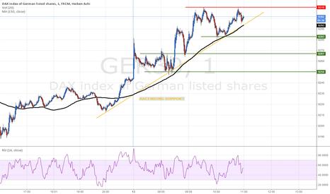 GER30: Seems going down soon ? (1M)