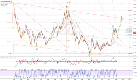DXY: US Dollar - an ultimate up?