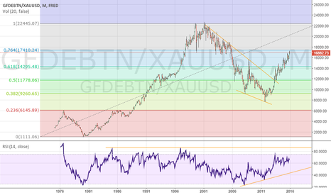 GFDEBTN/XAUUSD: FRED GOVT DEBT VS. XAUUSD IN OUNCES