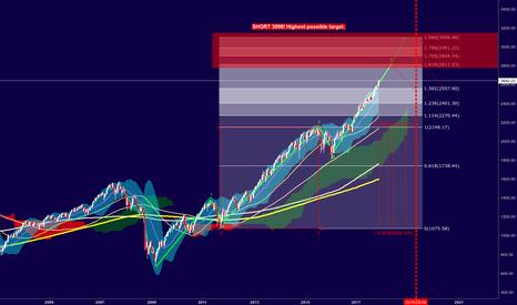 SPX: S&P 500 - End 2018 Big bear will start!