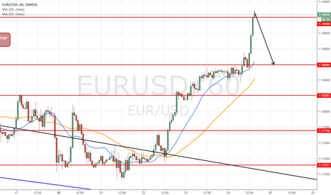 EURUSD: short intraday at 1.1926 for target 1.1860 (66 pips)