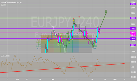 EURJPY: Added To Long At 134.67