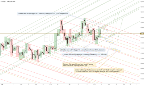 EURUSD: EURUSD - Support and resistance levels at H4.