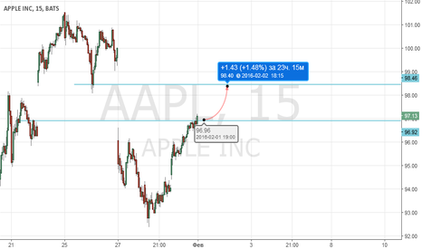 AAPL: AAPL (APPLE INC)