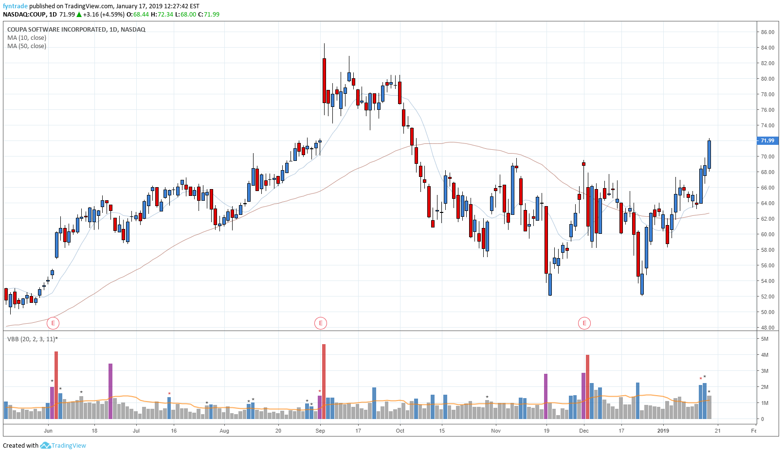 Volume Breakouts — Indicator by fyntrade — TradingView