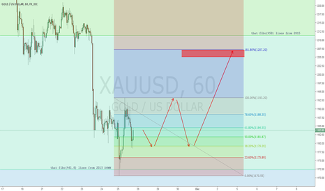 XAUUSD: LONG @1HRS TIME