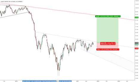 CL1!: Oil long term setup