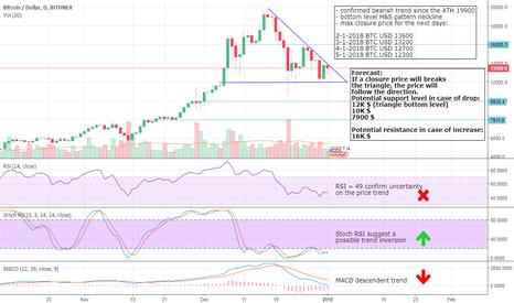 BTCUSD: BTC USD bearish trend