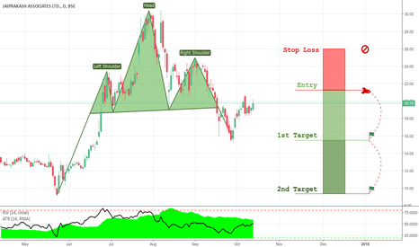 JPASSOCIAT: Head and Shoulders Setup