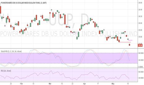 UUP: USD UUP ETF Bear Signal intact