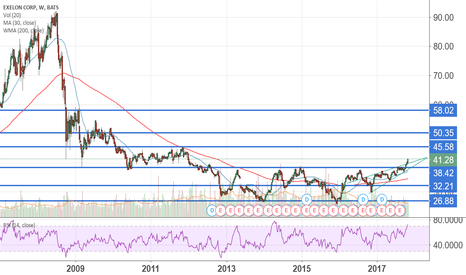EXC: $EXC I hope not too late