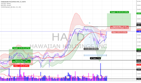HA: HA still have wings or will oil ground it? - buy point 40.23