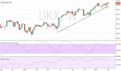 UKX: UK FTSE100 to find difficulty sustaining further gains