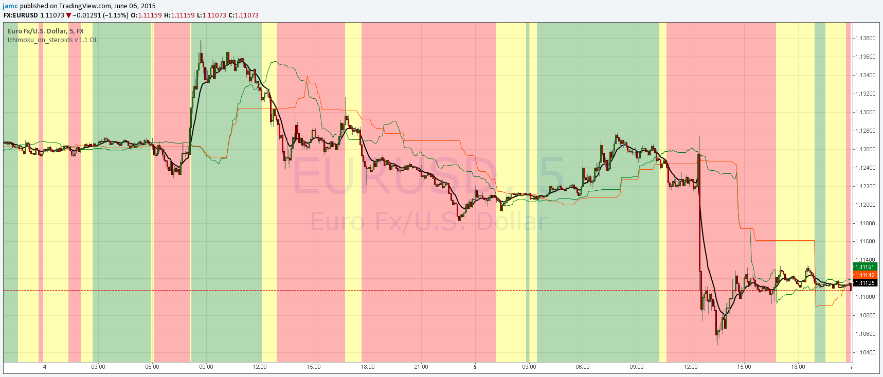 Ichimoku_on_steroids v 1 0 OL — Indicator by jamc — TradingView