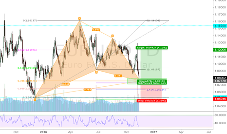 EURUSD: Gartley setup