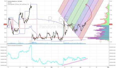 P: Pandora Best Scenario at 18.50 to close the Gap