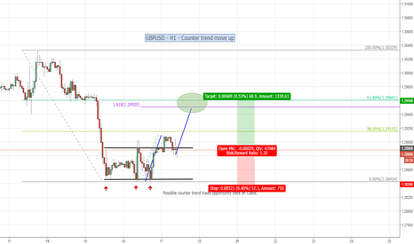 GBPUSD: GBPUSD - H1 - Possible counter trend move up here on Cable