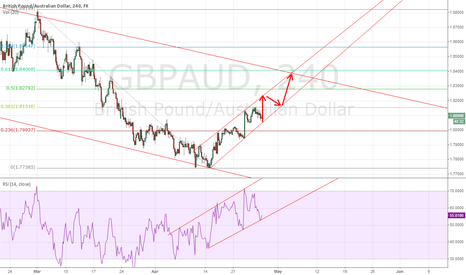 GBPAUD: British Pound strength is undisputable #forex #journeyto100