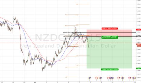NZDCAD: Short Order NZD/CAD @ 0.9040