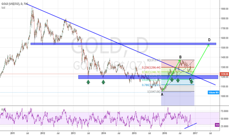 GOLD: Potential BIG GOLDen ABCD on My Radar