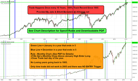 DJI: Trade Happens Once every 10 Years - 100% Track Record Since 1900