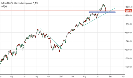 NIFTY: MIGHTY NIFTY50 nearing the support at trendline support and dema