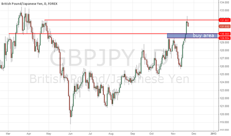GBPJPY: Wait to buy