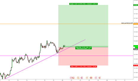 GBPJPY: GBP/JPY Long Trade Opportunity