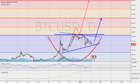 BTCUSD: BTC/USD  REVERSE HEAD & SHOULDERS  /  ASCENDING TRIANGLE