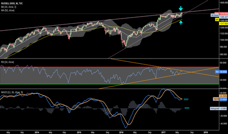 RUT: Extremely narrow BB on weekly. Signal of a big move possibly.