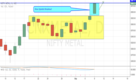 CNXMETAL: CNXMETAL - Breaking out Consolidation, Reaching 2700 Levels.