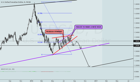 USDCAD: USDCAD BEARISH PENNANT ON DAILY