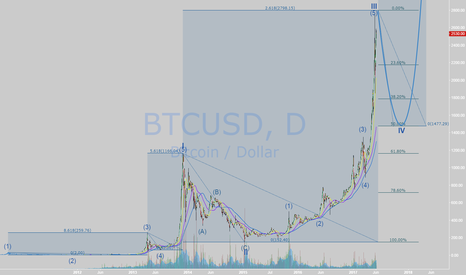 BTCUSD: Possible path for BTC in next year