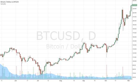 BTCUSD: Bubble May Burst Any Moment Now