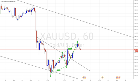 XAUUSD: ONGOING ABCD PATTERN