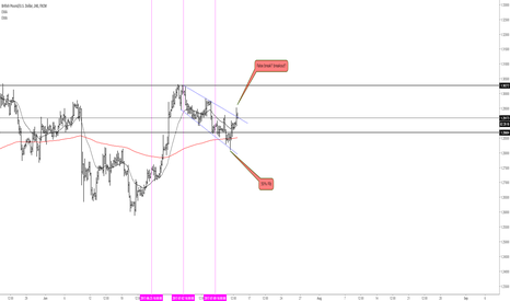 GBPUSD: Decision to be make here!