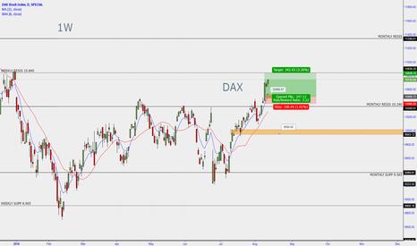 DAX: DAX long position