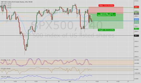 SPX500: SPX500 hit a top WALL, short position opened.