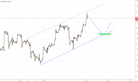 USOIL: Rejected on the resistance and moving back to the trend line