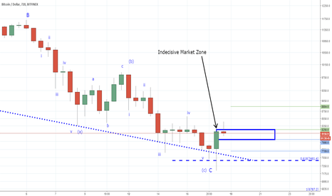 BTCUSD: Bitcoin - Patience is Critical - You are Simply Guessing Now