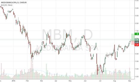 MB: new: 1° Long MEDIOBANCA (MB)!