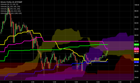 BTCUSD: Ichi - supports and resistances
