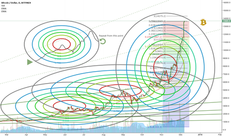 BTCUSD: Interesting pattern on BTC