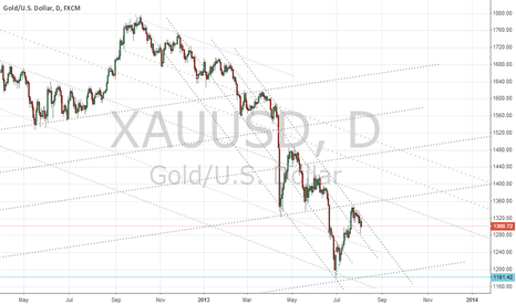 XAUUSD: Gold trend lines in more detail