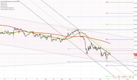 CADJPY: CADJPY 4H Chart: Trading short