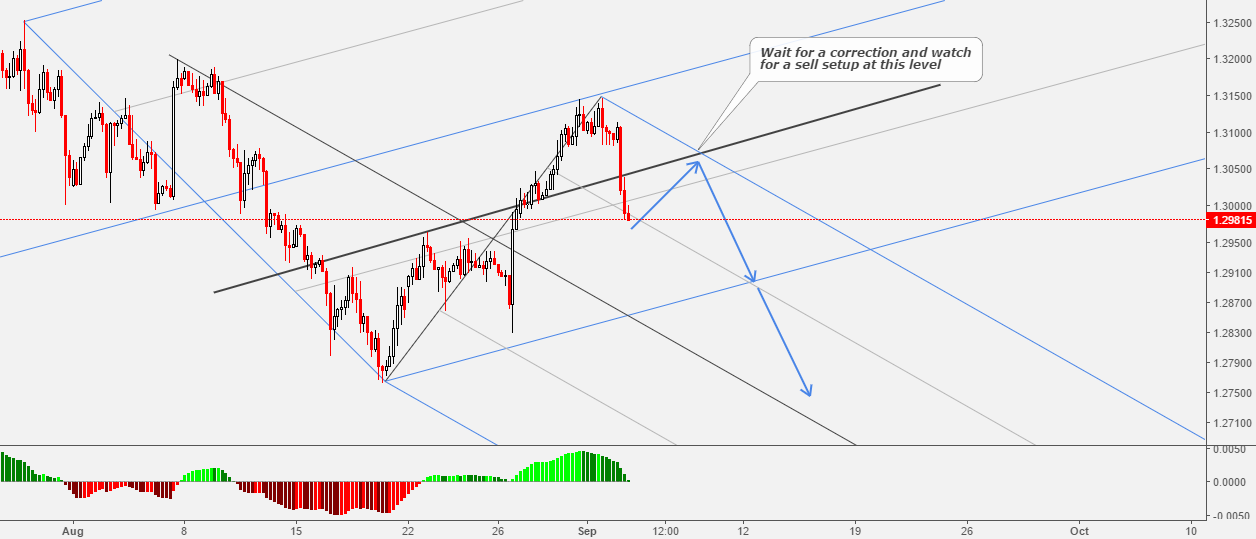 USDCAD: Key Level To Watch For A Sell Setup