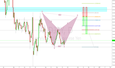 AUDJPY: Bearish Bat Pattern on AUDJPY Daily