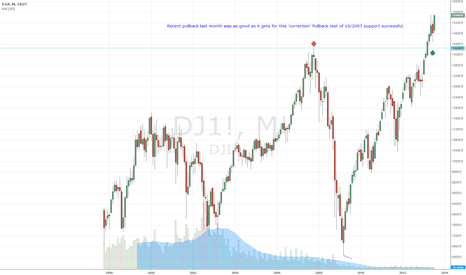 DJ1!: Dow Jones recent pullback is now over