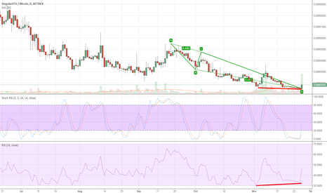 SNGLSBTC: SNGLS/BTC Buy Oppurtunity