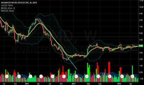 AMD: Downtrend AMD